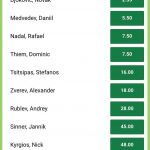 Australian Open top 10 favoriti